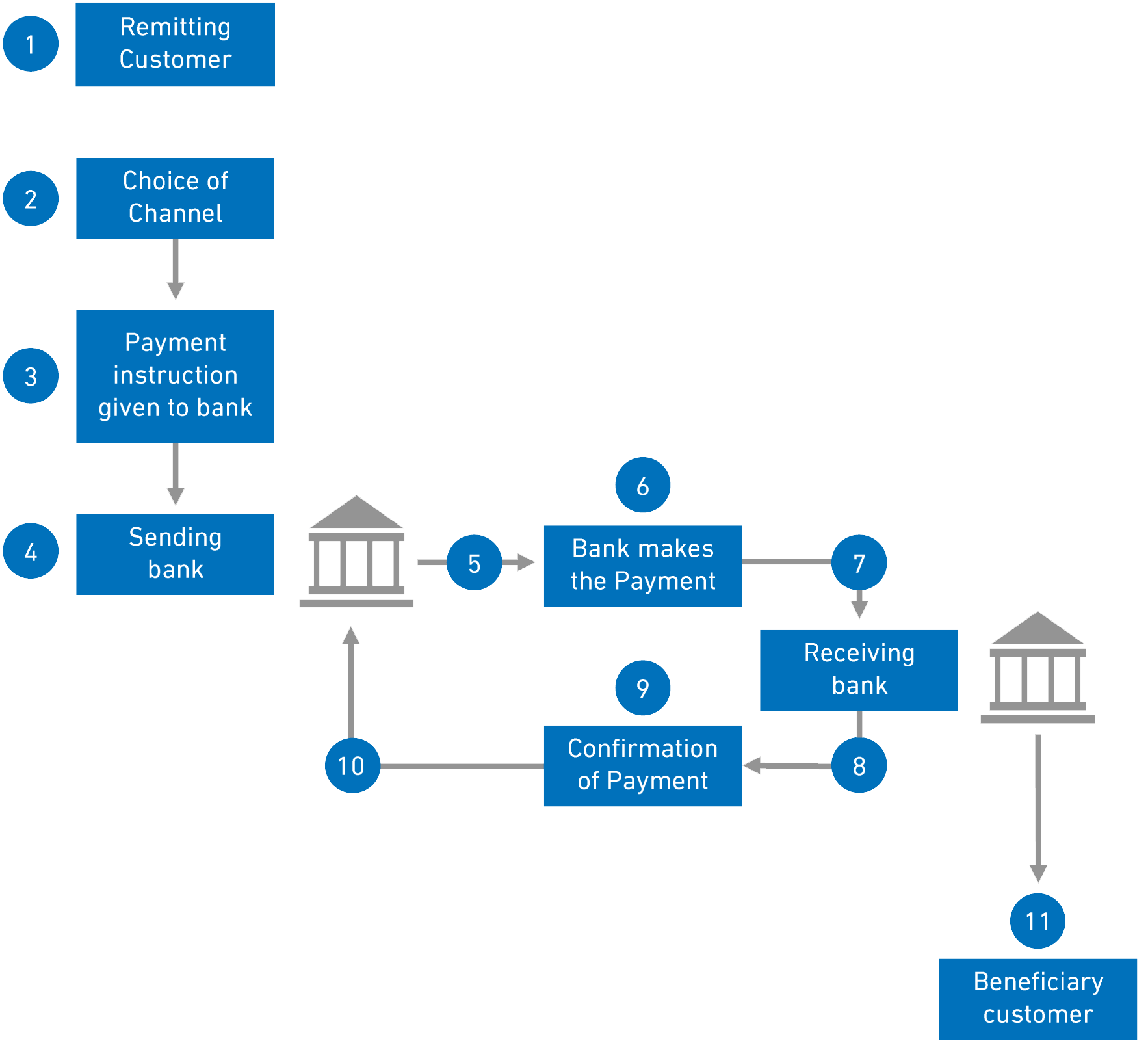 How Faster Payment works
