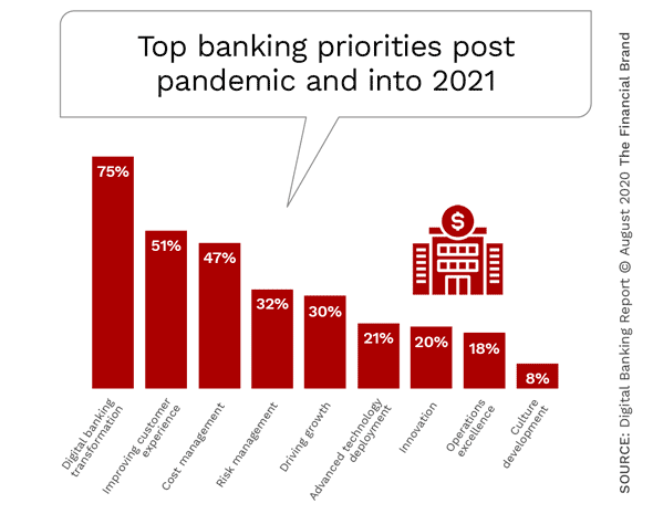 Digital banking transformation will be a top priority for banks in 2021