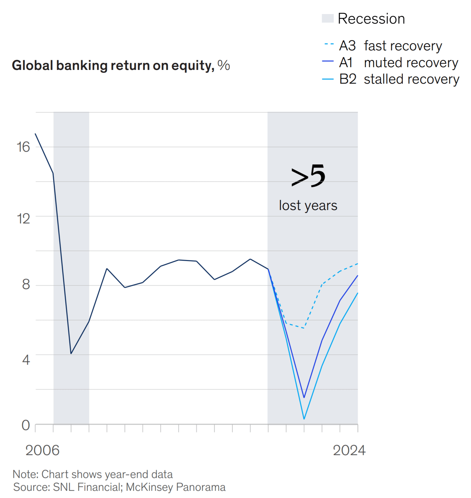 McKinsey expects global banking ROEs not to return to pre-crisis levels for at least five years
