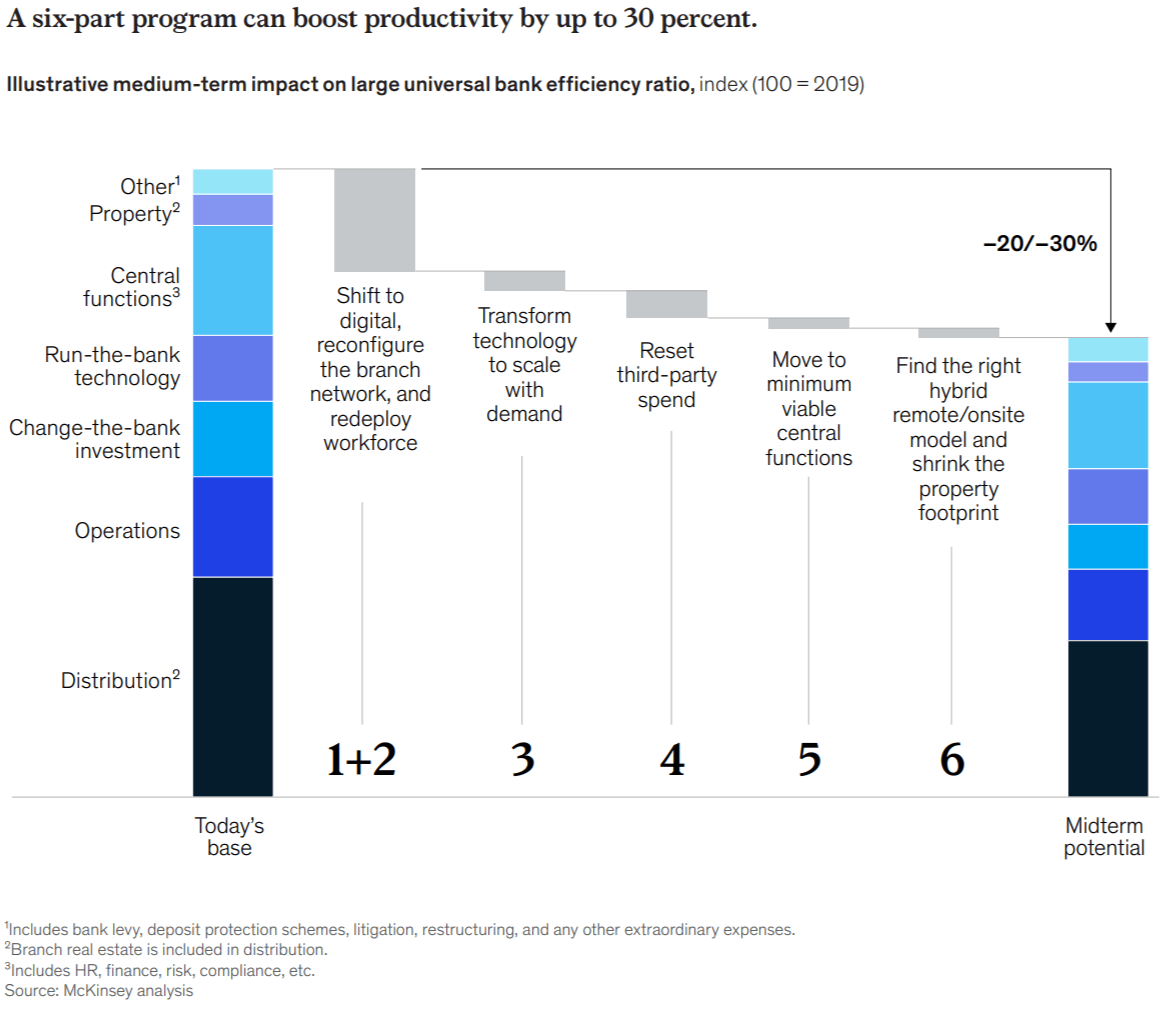 2020 Mckinsey's Global Banking Annual Review