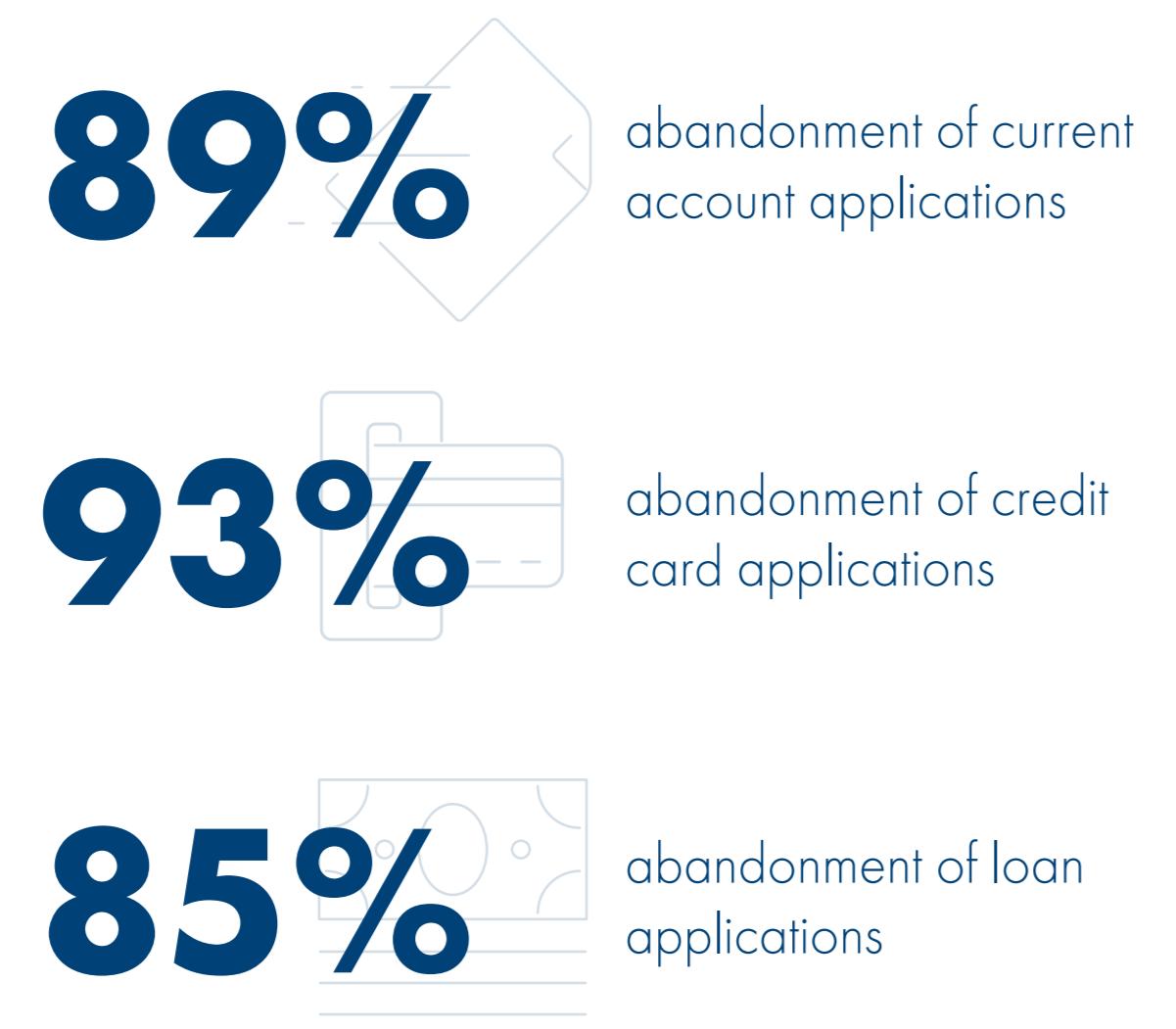 Digital banking research. Source: Temenos