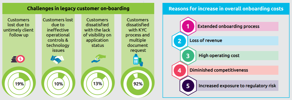 Key challenges of the current client onboarding process. Source: Capgemini