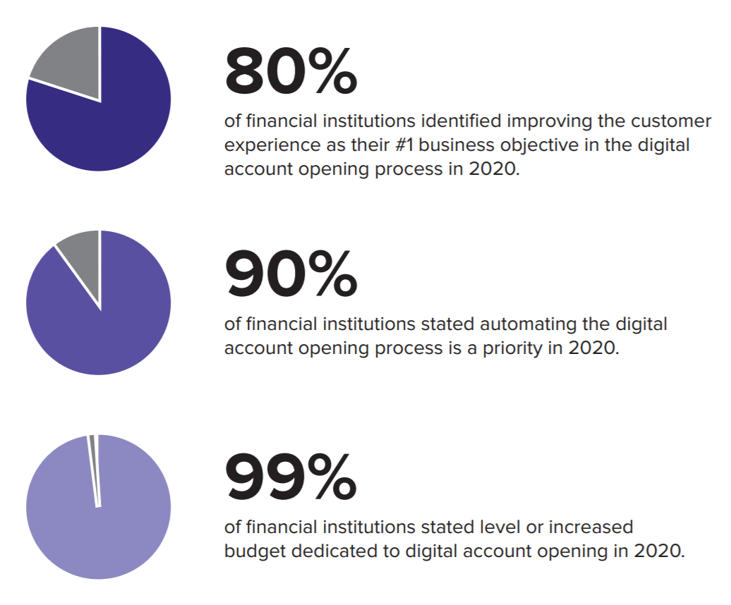 Account opening transformation. Source: OneSpan